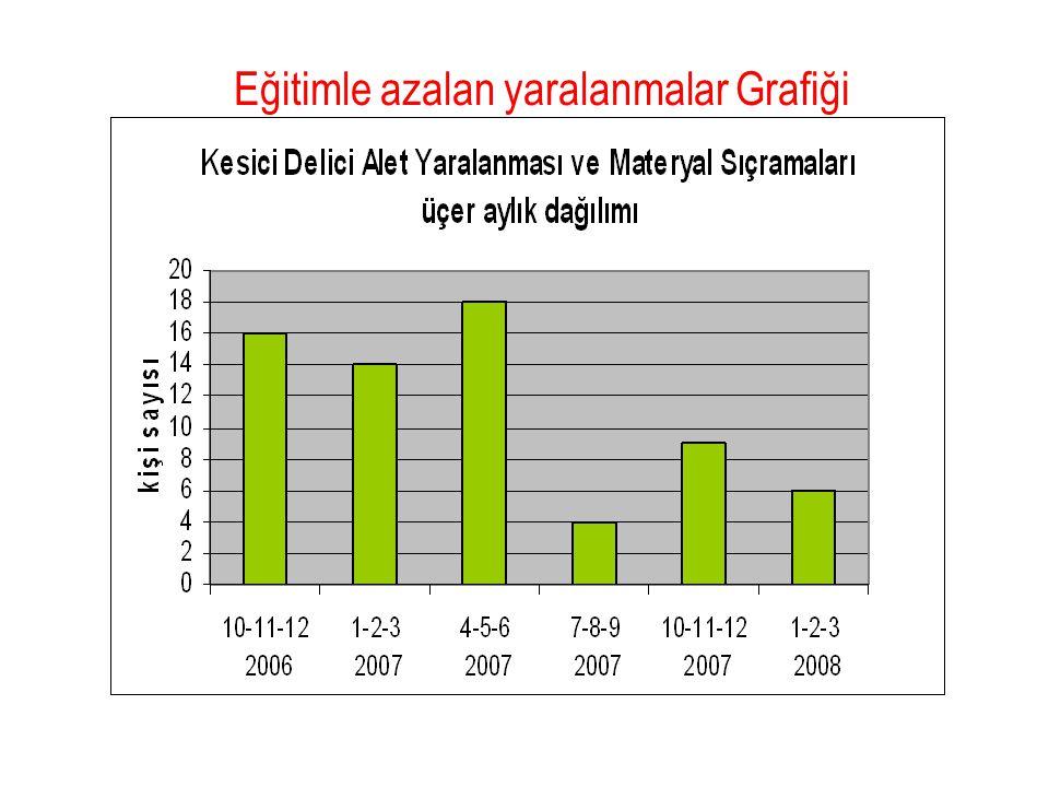 Eğitimle azalan yaralanmalar Grafiği