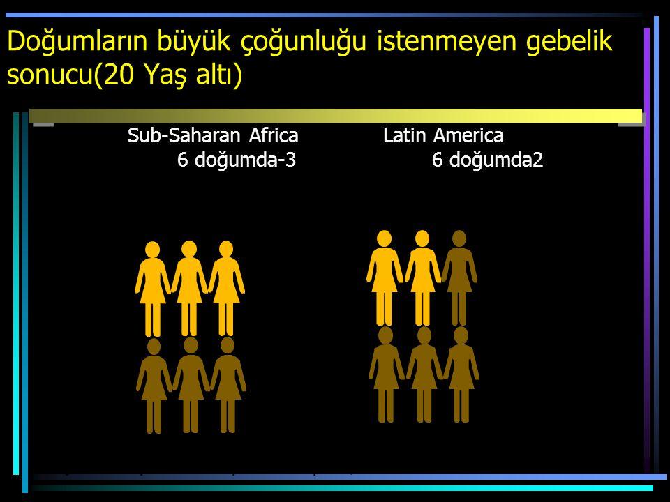 Doğumların büyük çoğunluğu istenmeyen gebelik sonucu(20 Yaş altı) Sub-Saharan Africa Latin America 6 doğumda-3 6 doğumda2 Kaynak: Adapted from Populat