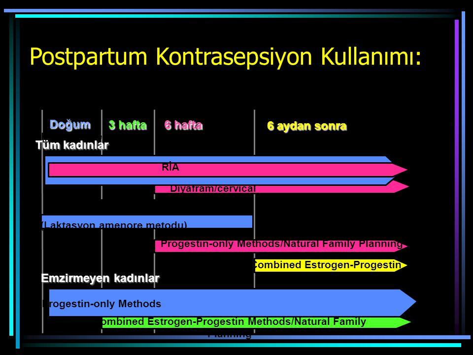 KondomSpermisit Diyafram/cervical cap RİA Combined Estrogen-Progestin Progestin-only Methods/Natural Family Planning LA(Laktasyon amenore metodu) Prog