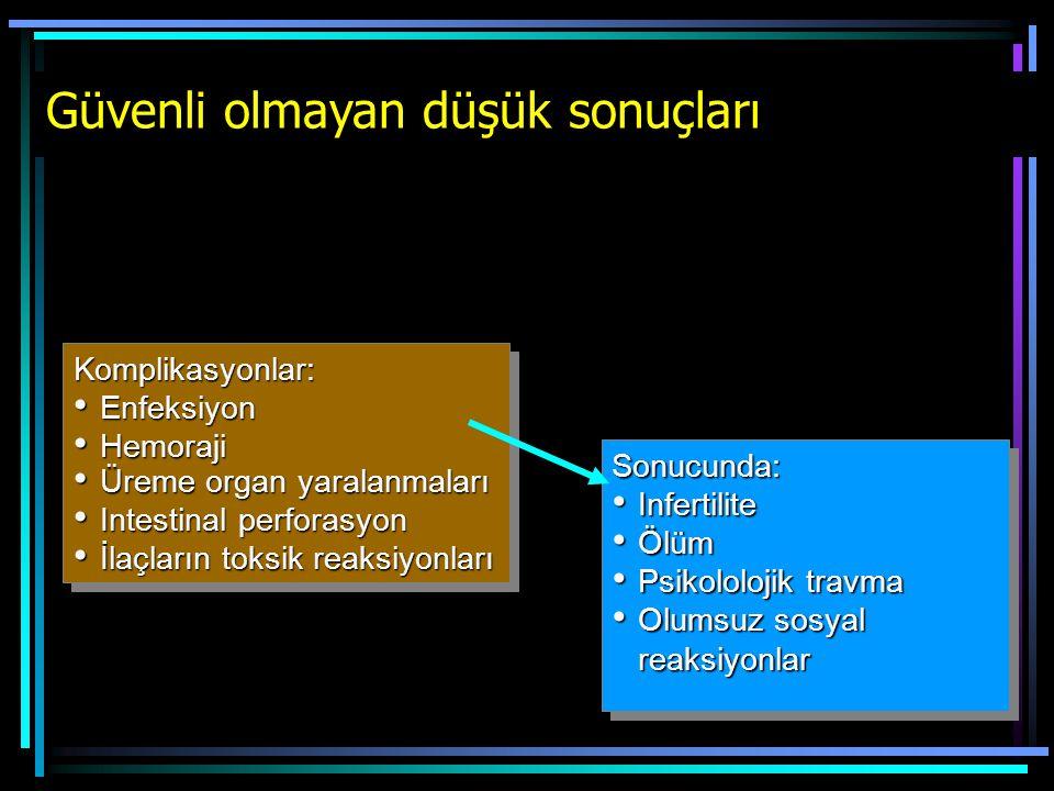 Güvenli olmayan düşük sonuçları Komplikasyonlar: Enfeksiyon Enfeksiyon Hemoraji Hemoraji Üreme organ yaralanmaları Üreme organ yaralanmaları Intestina
