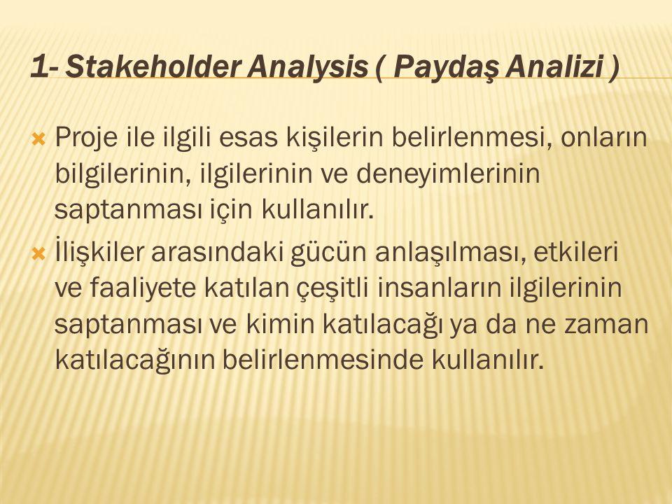 1- Stakeholder Analysis ( Paydaş Analizi )  Proje ile ilgili esas kişilerin belirlenmesi, onların bilgilerinin, ilgilerinin ve deneyimlerinin saptanması için kullanılır.