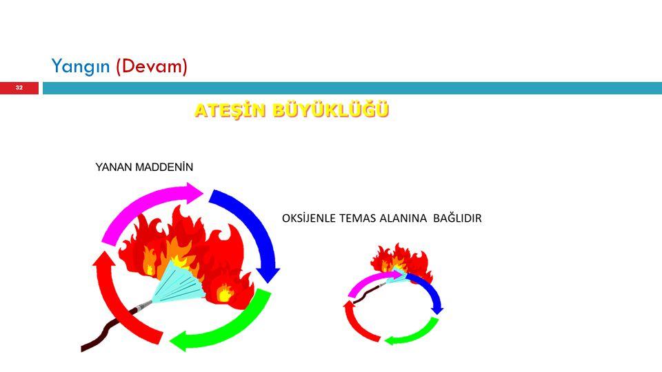Yangın (Devam) 32