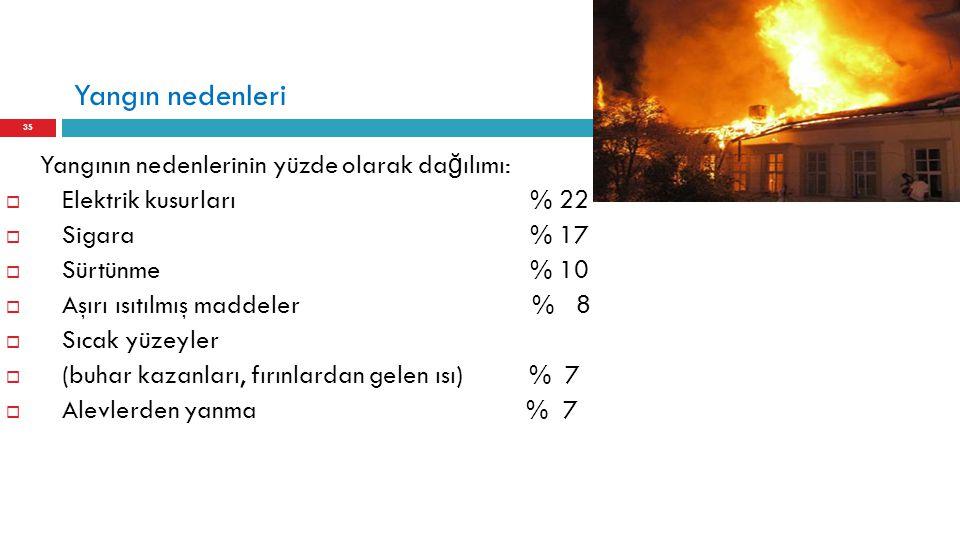 Yangın nedenleri 35 Yangının nedenlerinin yüzde olarak da ğ ılımı:  Elektrik kusurları % 22  Sigara % 17  Sürtünme % 10  Aşırı ısıtılmış maddeler