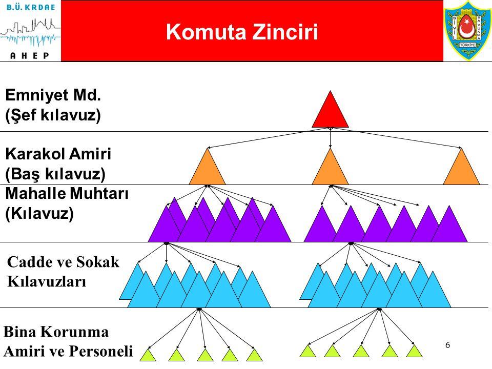 5 Komuta Zinciri Başbakanlık / İçişleri Bakanlığı Valilik Kaymakamlık ve Belediye Mahalle İşyeri / Site / Konut