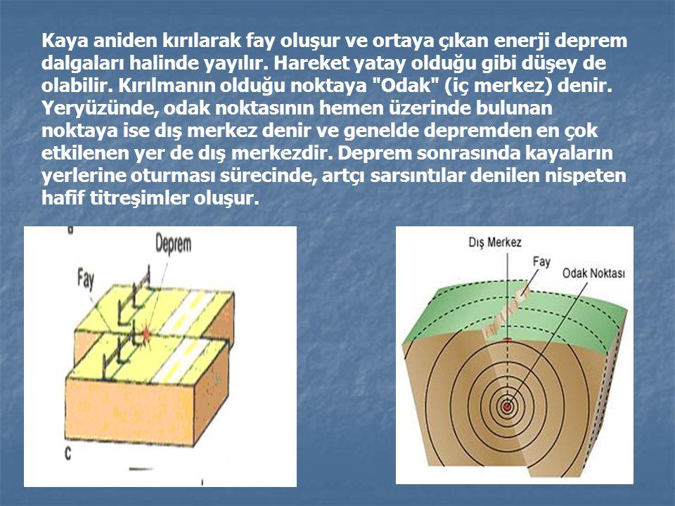 Kaya aniden kırılarak fay oluşur ve ortaya çıkan enerji deprem dalgaları halinde yayılır. Hareket yatay olduğu gibi düşey de olabilir. Kırılmanın oldu