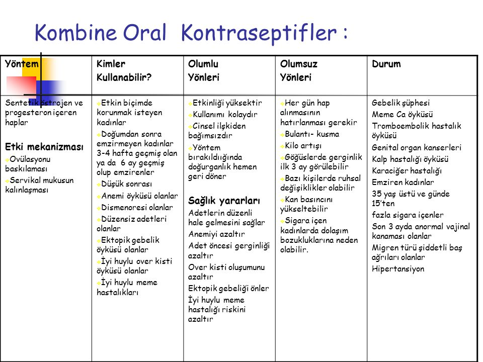 Kombine Oral Kontraseptifler : YöntemKimler Kullanabilir.