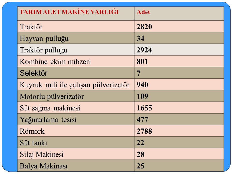 HAYVANSAL ÜRETİM (YILLIK)..::BANAZ KAYMAKAMLIĞI 2012::.. SI Ğ IR ET İ 705.840 KG SI Ğ IR ET İ (Sakatat)12367 ADET KOYUN ET İ 14.120 KG İ NEK SÜTÜ33.25
