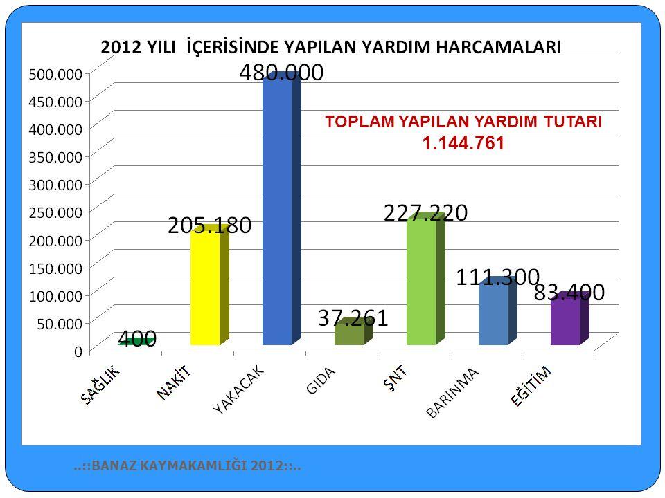 SOSYAL YARDIMLAŞMA VE DAYANIŞMA..::BANAZ KAYMAKAMLIĞI 2012::..