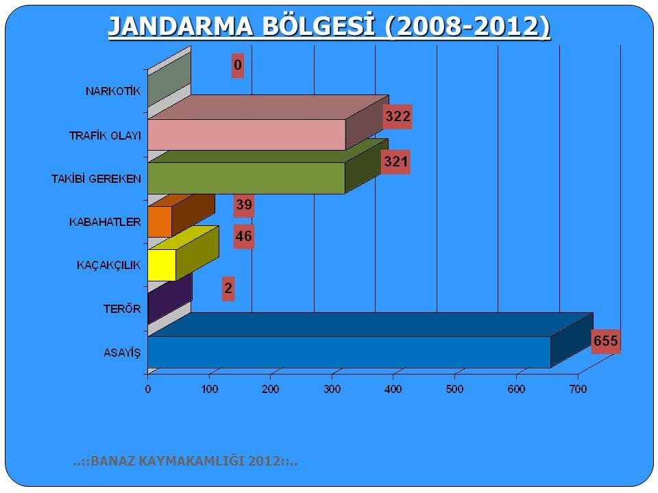 JANDARMA BÖLGESİ 2012 YILI SUÇLAR..::BANAZ KAYMAKAMLIĞI 2012::..
