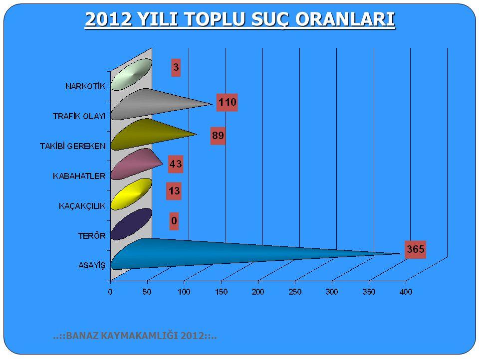 JANDARMA BÖLGESİ (2008-2012)..::BANAZ KAYMAKAMLIĞI 2012::..