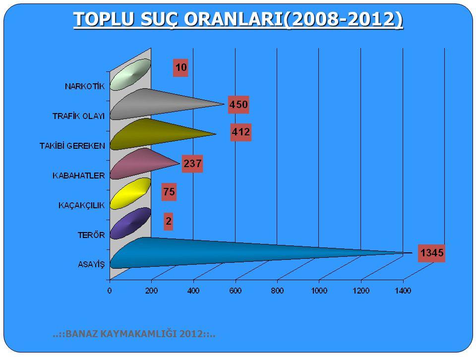 2012 YILI TOPLU SUÇ ORANLARI..::BANAZ KAYMAKAMLIĞI 2012::..