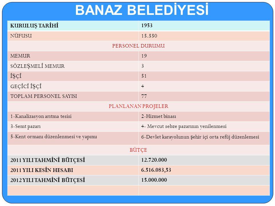 MAHALLİ İDARELER..::BANAZ KAYMAKAMLIĞI 2012::..
