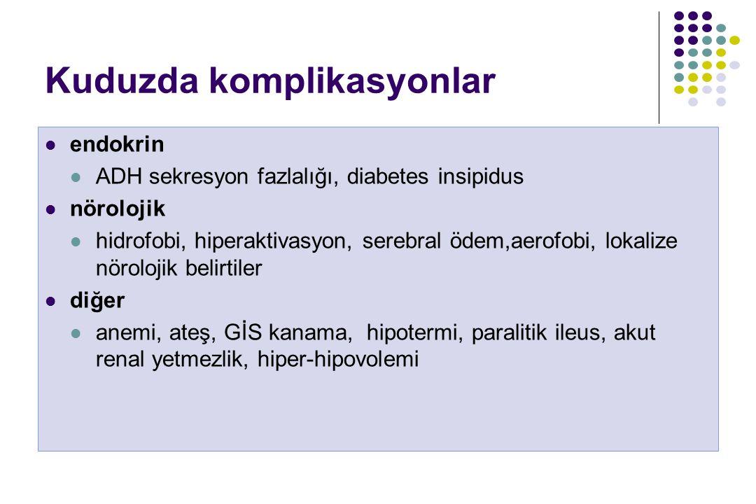 Kuduzda komplikasyonlar endokrin ADH sekresyon fazlalığı, diabetes insipidus nörolojik hidrofobi, hiperaktivasyon, serebral ödem,aerofobi, lokalize nö