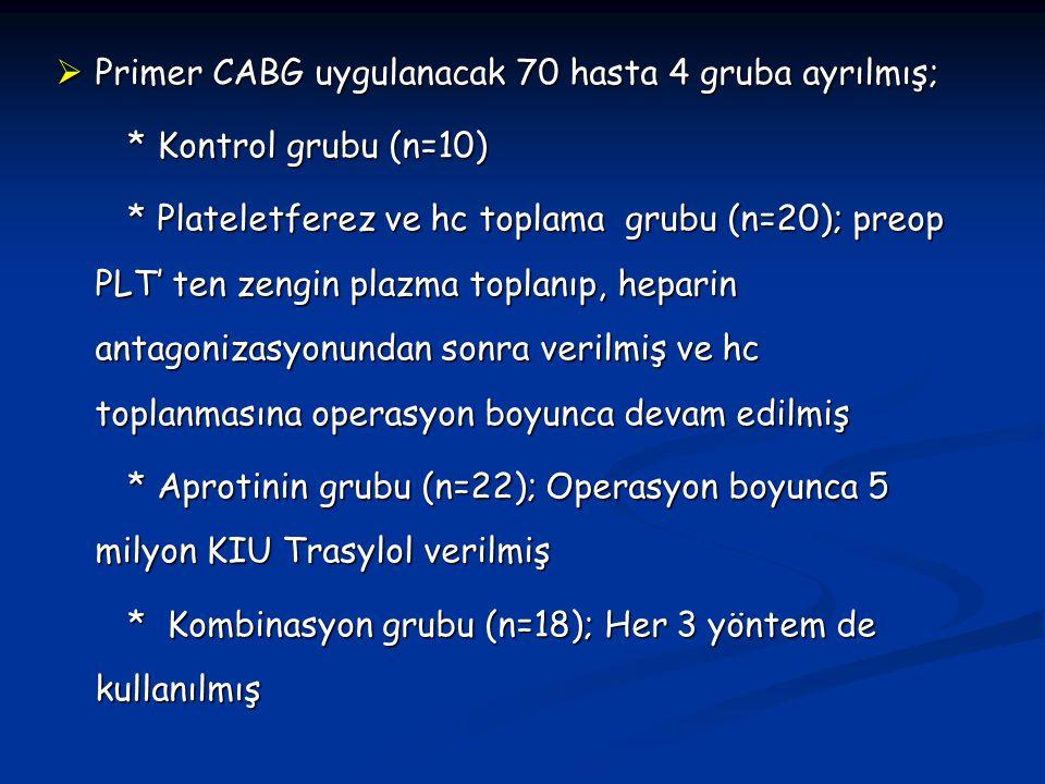  Primer CABG uygulanacak 70 hasta 4 gruba ayrılmış; * Kontrol grubu (n=10) * Kontrol grubu (n=10) * Plateletferez ve hc toplama grubu (n=20); preop P