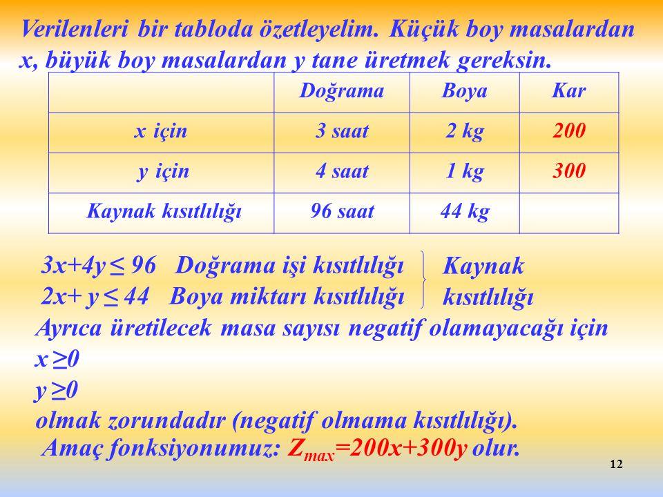 12 Ayrıca üretilecek masa sayısı negatif olamayacağı için x ≥0 y ≥0 olmak zorundadır (negatif olmama kısıtlılığı). 3x+4y ≤ 96 Doğrama işi kısıtlılığı