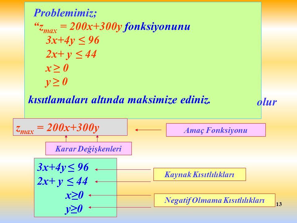 """13 kısıtlamaları altında maksimize ediniz. """"z max = 200x+300y fonksiyonunu 3x+4y ≤ 96 2x+ y ≤ 44 x ≥ 0 y ≥ 0 Amaç Fonksiyonu z max = 200x+300y 3x+4y ≤"""