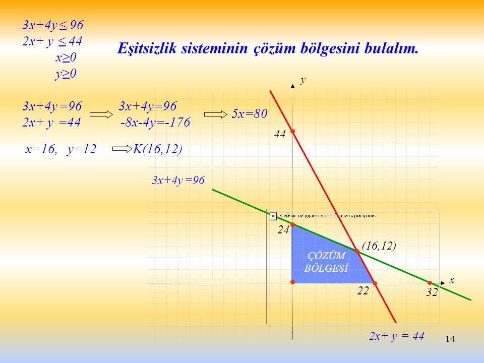 14 3x+4y ≤ 96 2x+ y ≤ 44 x≥0 y≥0 2x+ y = 44 3x+4y =96 x y 22 44 ÇÖZÜM BÖLGESİ Eşitsizlik sisteminin çözüm bölgesini bulalım. (16,12) 32 24 3x+4y =96 3