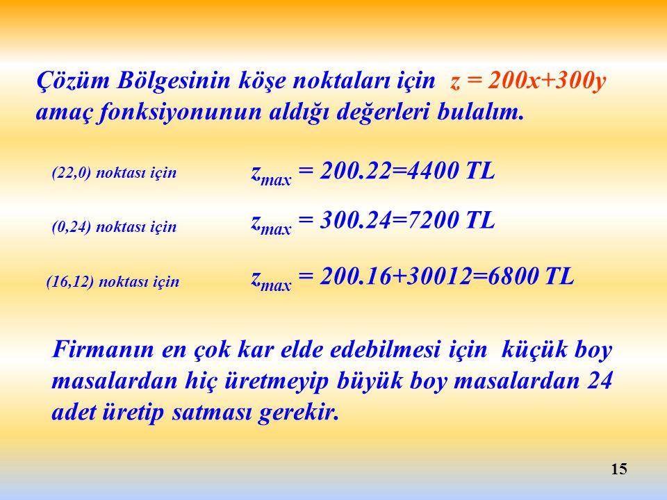 15 z max = 200.22=4400 TL (22,0) noktası için z max = 300.24=7200 TL (0,24) noktası için z max = 200.16+30012=6800 TL (16,12) noktası için Çözüm Bölge