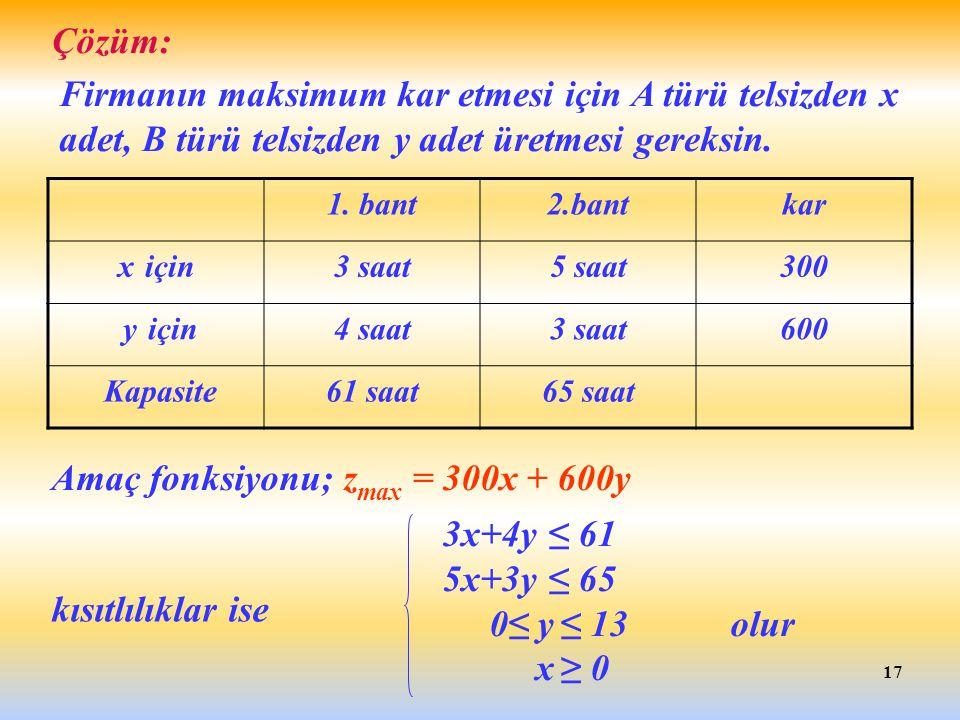17 Çözüm: Firmanın maksimum kar etmesi için A türü telsizden x adet, B türü telsizden y adet üretmesi gereksin. Amaç fonksiyonu; z max = 300x + 600y 1