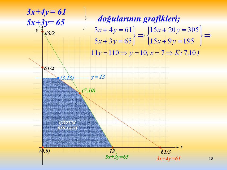 y 18 3x+4y = 61 5x+3y= 65 doğularının grafikleri; 5x+3y=65 3x+4y =61 y = 13 ÇÖZÜM BÖLGESİ 61/3 13 65/3 (7,10) 61/4 (3,13) x (0,0)
