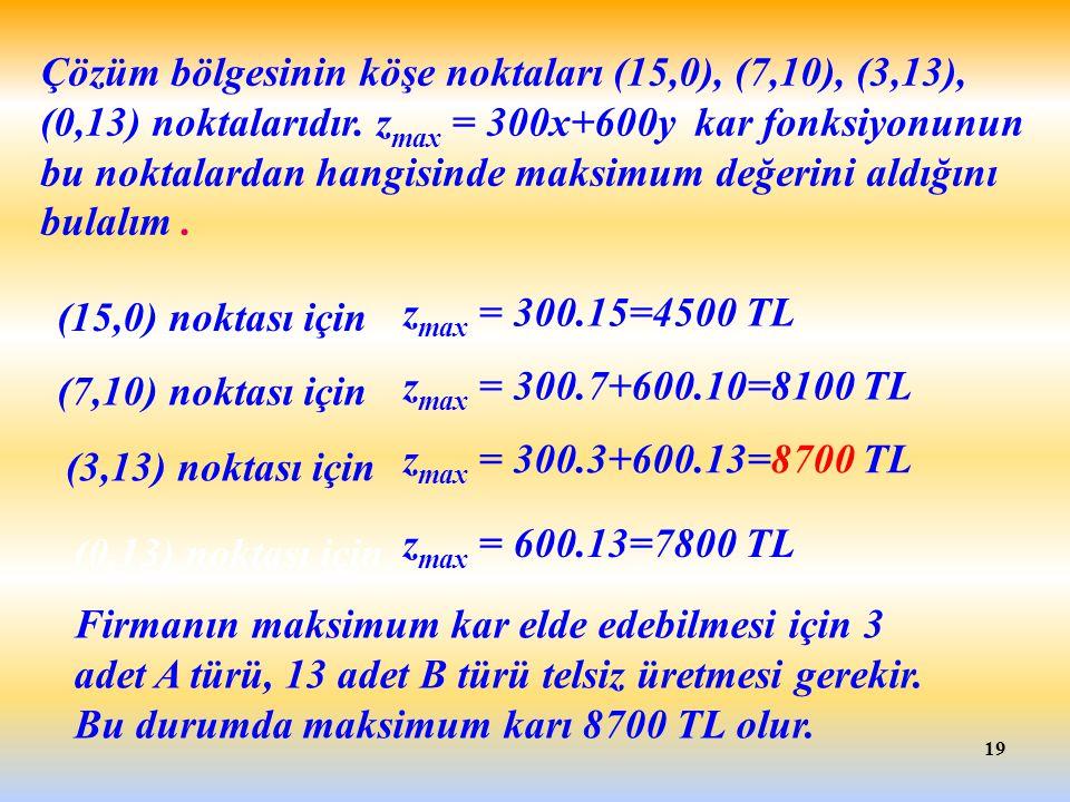 19 Çözüm bölgesinin köşe noktaları (15,0), (7,10), (3,13), (0,13) noktalarıdır. z max = 300x+600y kar fonksiyonunun bu noktalardan hangisinde maksimum