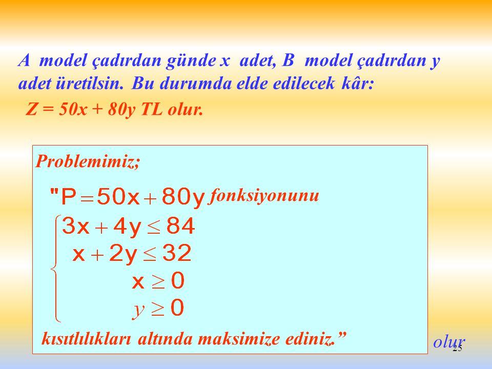 25 A model çadırdan günde x adet, B model çadırdan y adet üretilsin. Bu durumda elde edilecek kâr: Problemimiz; fonksiyonunu kısıtlılıkları altında ma