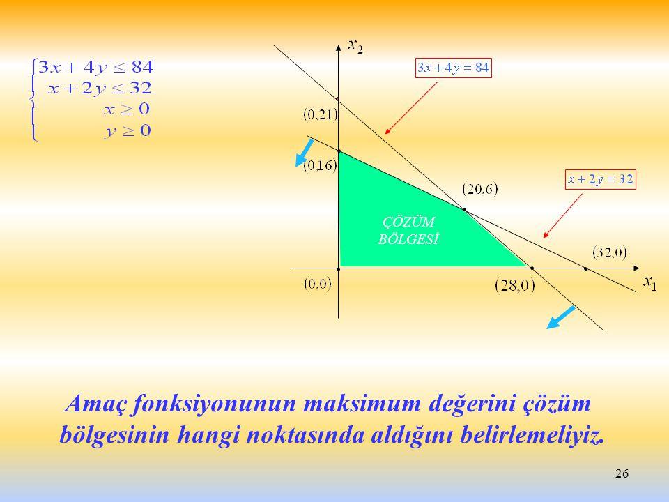 26 Amaç fonksiyonunun maksimum değerini çözüm bölgesinin hangi noktasında aldığını belirlemeliyiz. ÇÖZÜM BÖLGESİ
