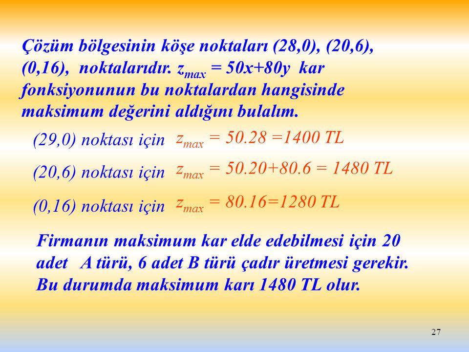 27 Çözüm bölgesinin köşe noktaları (28,0), (20,6), (0,16), noktalarıdır. z max = 50x+80y kar fonksiyonunun bu noktalardan hangisinde maksimum değerini