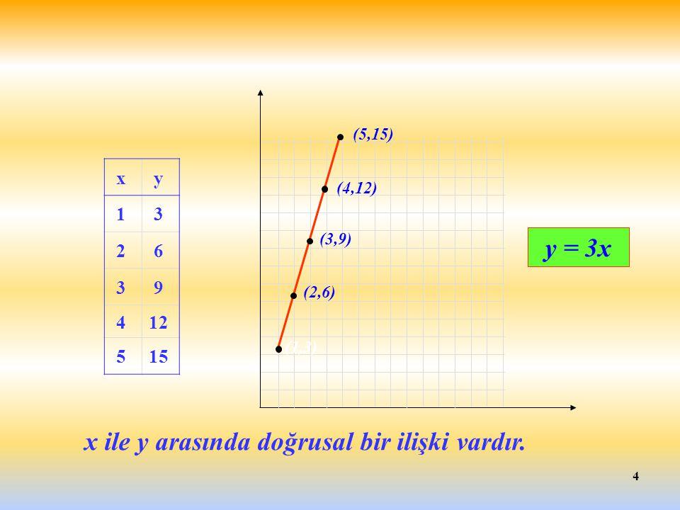 4 x y 1 3 2 6 3 9 412 515 y = 3x x ile y arasında doğrusal bir ilişki vardır. (1,3) (3,9) (4,12) (2,6) (5,15)