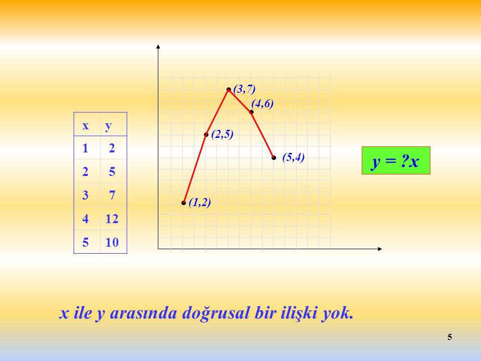 5 (1,2) (2,5) (3,7) (4,6) (5,4) y = ?x x ile y arasında doğrusal bir ilişki yok. xy 1 2 2 5 3 7 412 510