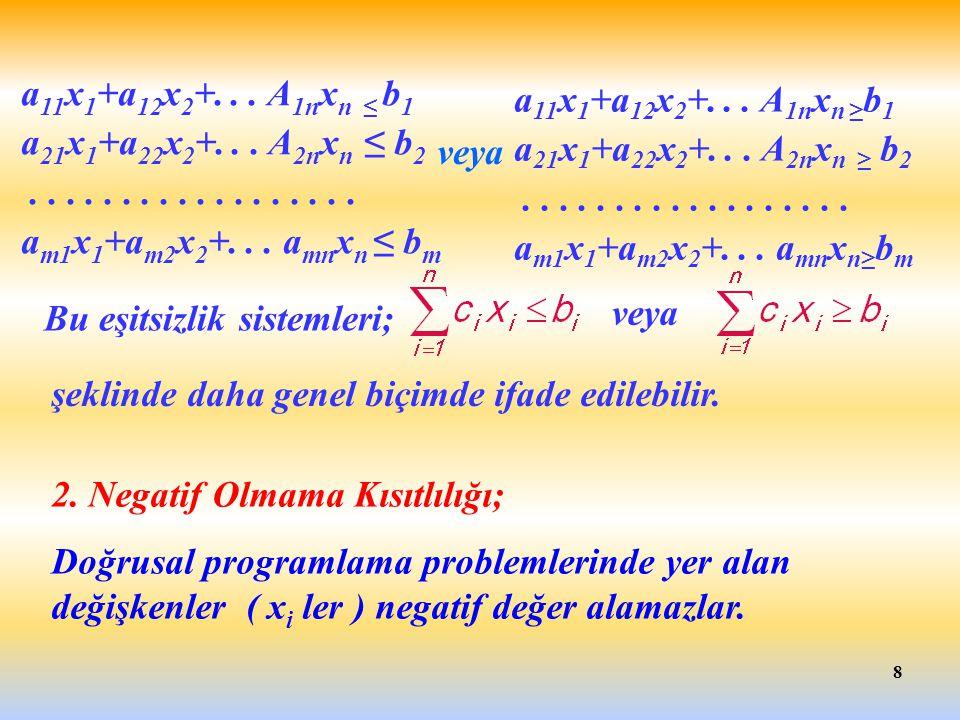 9 Doğrusal Eşitsizlik Sistemlerinin çözümü a 11 x 1 +a 12 x 2 +...