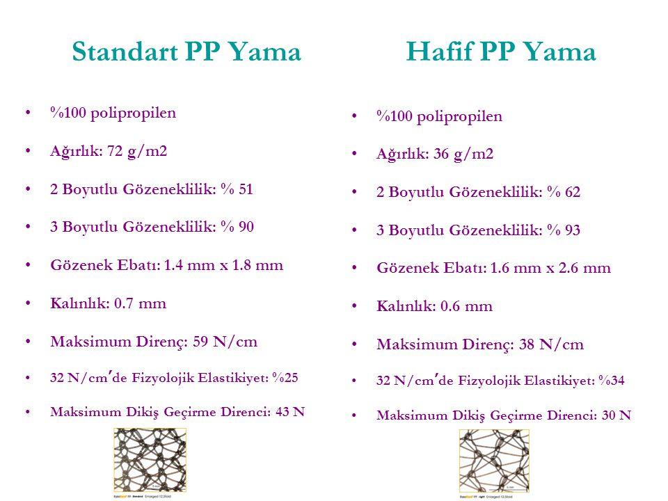 Standart PP YamaHafif PP Yama %100 polipropilen Ağırlık: 72 g/m2 2 Boyutlu Gözeneklilik: % 51 3 Boyutlu Gözeneklilik: % 90 Gözenek Ebatı: 1.4 mm x 1.8