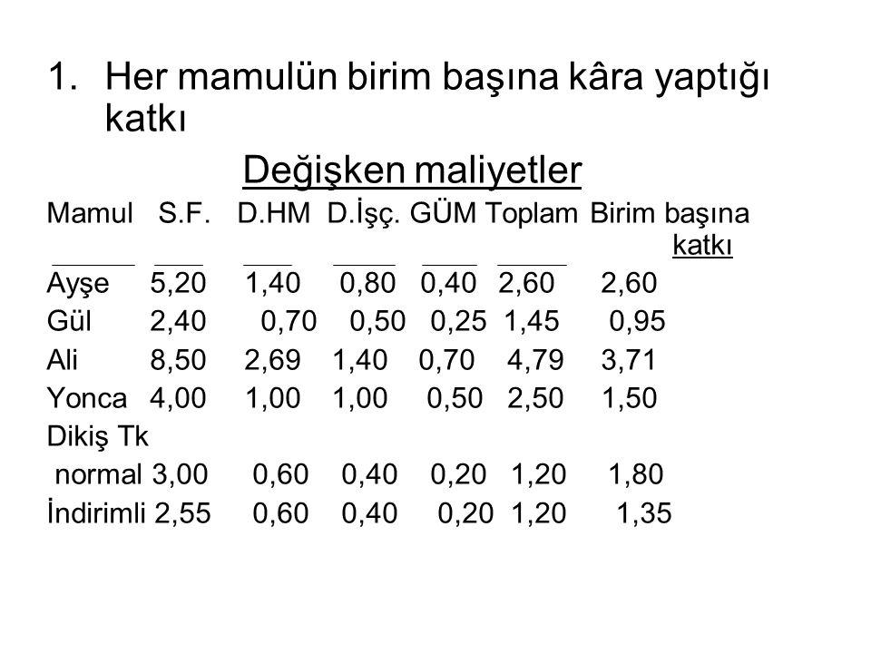 1.Her mamulün birim başına kâra yaptığı katkı Değişken maliyetler Mamul S.F. D.HM D.İşç. GÜM Toplam Birim başına katkı Ayşe 5,20 1,40 0,80 0,40 2,60 2