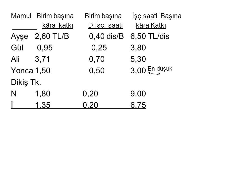 Mamul Birim başına Birim başına İşç.saati Başına kâra katkı D.İşç. saati kâra Katkı Ayşe2,60 TL/B 0,40dis/B6,50 TL/dis Gül 0,95 0,253,80 Ali3,71 0,705