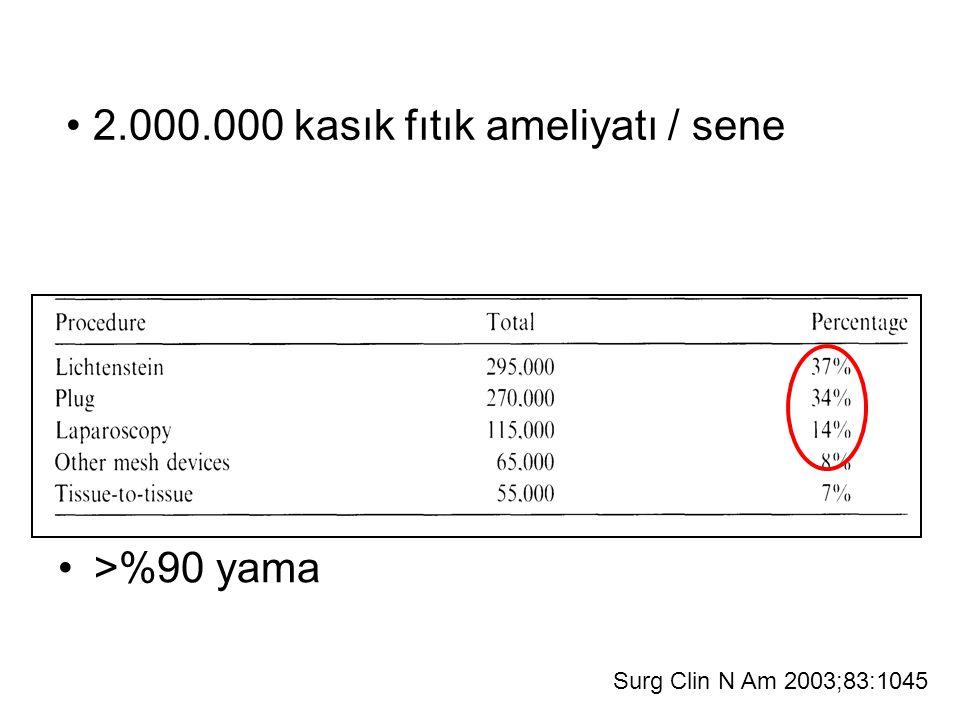 >%90 yama 2.000.000 kasık fıtık ameliyatı / sene Surg Clin N Am 2003;83:1045