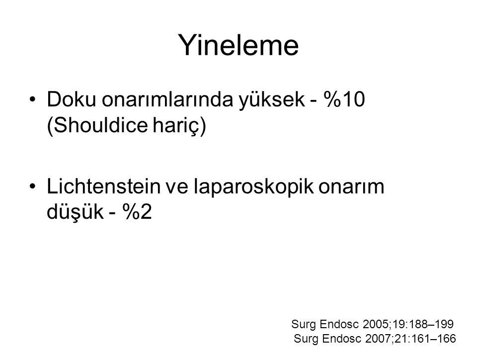 Yineleme Doku onarımlarında yüksek - %10 (Shouldice hariç) Lichtenstein ve laparoskopik onarım düşük - %2 Surg Endosc 2005;19:188–199 Surg Endosc 2007