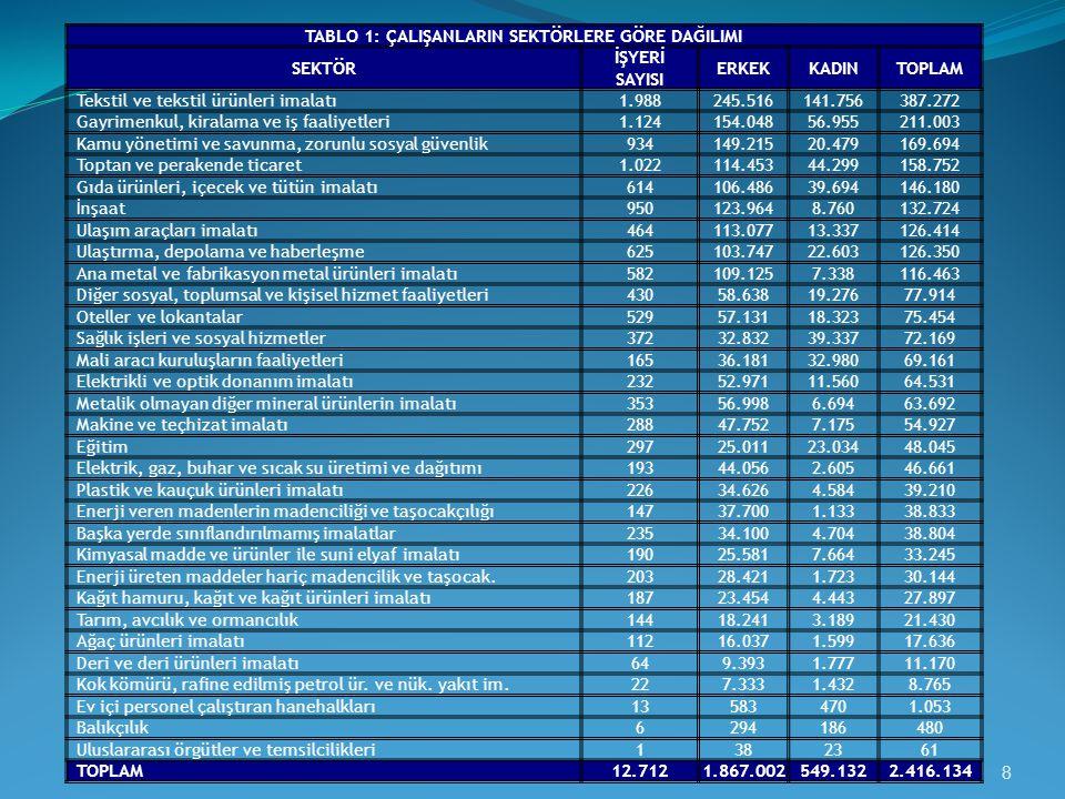 TABLO 1: ÇALIŞANLARIN SEKTÖRLERE GÖRE DAĞILIMI SEKTÖR İŞYERİ SAYISI ERKEKKADINTOPLAM Tekstil ve tekstil ürünleri imalatı 1.988245.516141.756387.272 Gayrimenkul, kiralama ve iş faaliyetleri 1.124154.04856.955211.003 Kamu yönetimi ve savunma, zorunlu sosyal güvenlik 934149.21520.479169.694 Toptan ve perakende ticaret 1.022114.45344.299158.752 Gıda ürünleri, içecek ve tütün imalatı 614106.48639.694146.180 İnşaat 950123.9648.760132.724 Ulaşım araçları imalatı 464113.07713.337126.414 Ulaştırma, depolama ve haberleşme 625103.74722.603126.350 Ana metal ve fabrikasyon metal ürünleri imalatı 582109.1257.338116.463 Diğer sosyal, toplumsal ve kişisel hizmet faaliyetleri 43058.63819.27677.914 Oteller ve lokantalar 52957.13118.32375.454 Sağlık işleri ve sosyal hizmetler 37232.83239.33772.169 Mali aracı kuruluşların faaliyetleri 16536.18132.98069.161 Elektrikli ve optik donanım imalatı 23252.97111.56064.531 Metalik olmayan diğer mineral ürünlerin imalatı 35356.9986.69463.692 Makine ve teçhizat imalatı 28847.7527.17554.927 Eğitim 29725.01123.03448.045 Elektrik, gaz, buhar ve sıcak su üretimi ve dağıtımı 19344.0562.60546.661 Plastik ve kauçuk ürünleri imalatı 22634.6264.58439.210 Enerji veren madenlerin madenciliği ve taşocakçılığı 14737.7001.13338.833 Başka yerde sınıflandırılmamış imalatlar 23534.1004.70438.804 Kimyasal madde ve ürünler ile suni elyaf imalatı 19025.5817.66433.245 Enerji üreten maddeler hariç madencilik ve taşocak.