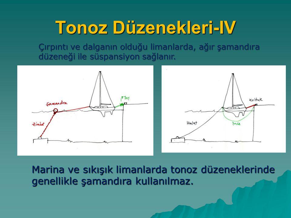 Tonoz Düzenekleri-IV Çırpıntı ve dalganın olduğu limanlarda, ağır şamandıra düzeneği ile süspansiyon sağlanır. Marina ve sıkışık limanlarda tonoz düze