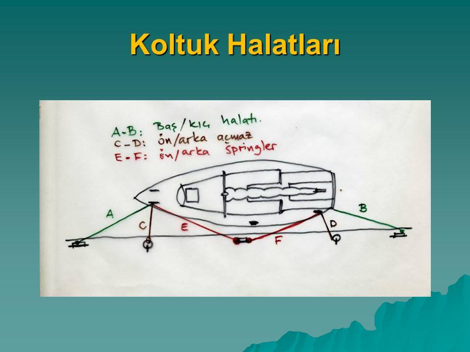 Demir Yerinin Seçimi  Zemin özellikleri ve eğim (Kum, balçık, taşlık, veya erişte)  Tekne ve donanım özellikleri (demir tipi, zincir uzunluğu, ikinci çapa)  Rüzgar hızı, akıntı ve dalga durumu  Diğer teknelerle olan ilişki  B Planı