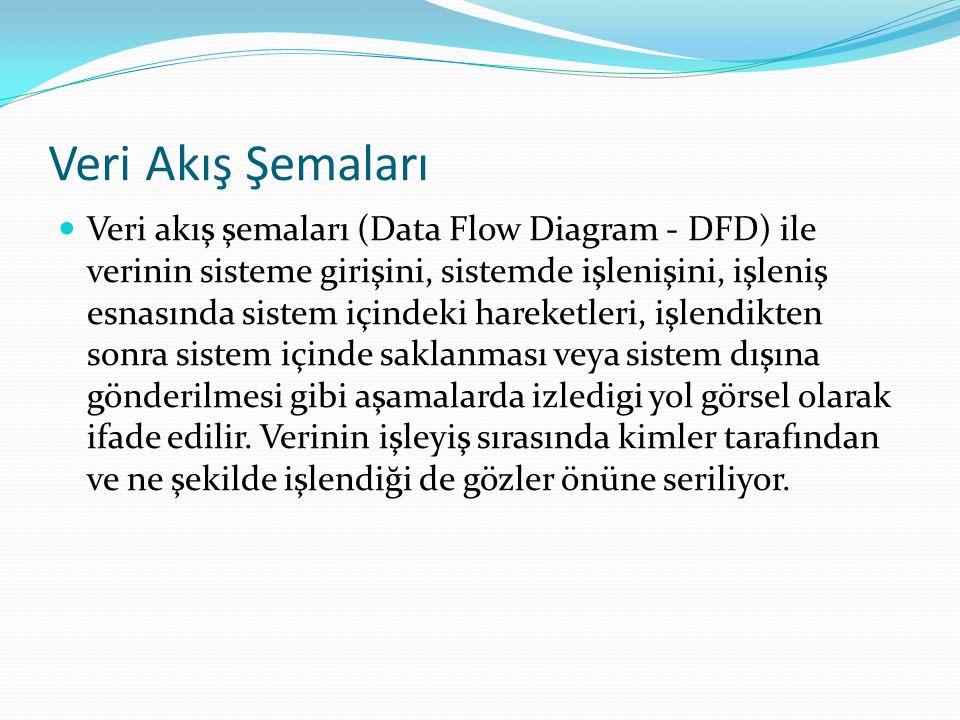 Veri Akış Şemaları Veri akış şemaları (Data Flow Diagram - DFD) ile verinin sisteme girişini, sistemde işlenişini, işleniş esnasında sistem içindeki h