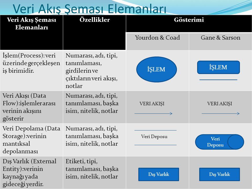 Veri Akış Şeması Elemanları ÖzelliklerGösterimi Yourdon & CoadGane & Sarson İşlem(Process): veri üzerinde gerçekleşen iş birimidir. Numarası, adı, tip