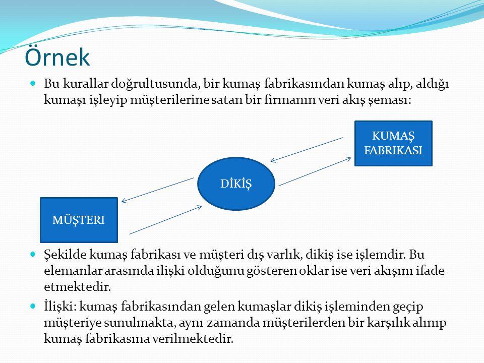 Örnek Bu kurallar doğrultusunda, bir kumaş fabrikasından kumaş alıp, aldığı kumaşı işleyip müşterilerine satan bir firmanın veri akış şeması: Şekilde