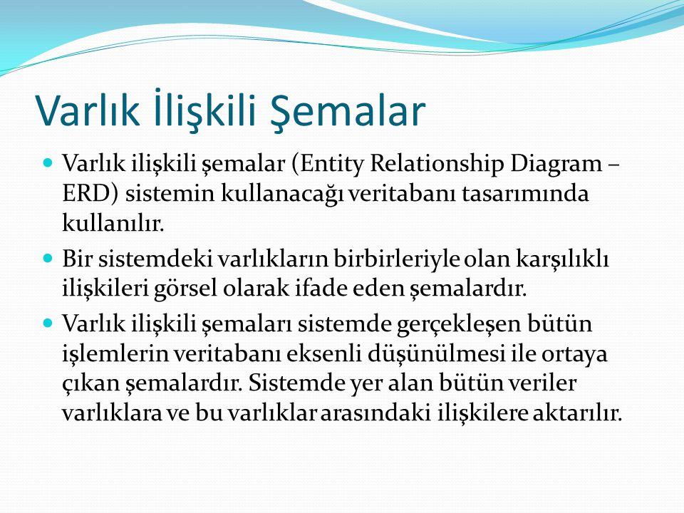Varlık İlişkili Şemalar Varlık ilişkili şemalar (Entity Relationship Diagram – ERD) sistemin kullanacağı veritabanı tasarımında kullanılır. Bir sistem
