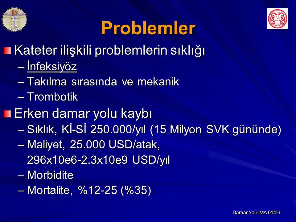 Damar Yolu MA 01/06 Problemler Kateter ilişkili problemlerin sıklığı –İnfeksiyöz –Takılma sırasında ve mekanik –Trombotik Erken damar yolu kaybı –Sıklık, Kİ-Sİ 250.000/yıl (15 Milyon SVK gününde) –Maliyet, 25.000 USD/atak, 296x10e6-2.3x10e9 USD/yıl –Morbidite –Mortalite, %12-25 (%35)