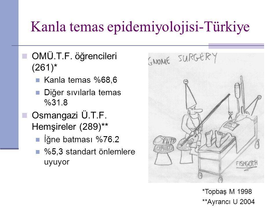Kanla temas epidemiyolojisi-Türkiye OMÜ.T.F. öğrencileri (261)* Kanla temas %68,6 Diğer sıvılarla temas %31.8 Osmangazi Ü.T.F. Hemşireler (289)** İğne