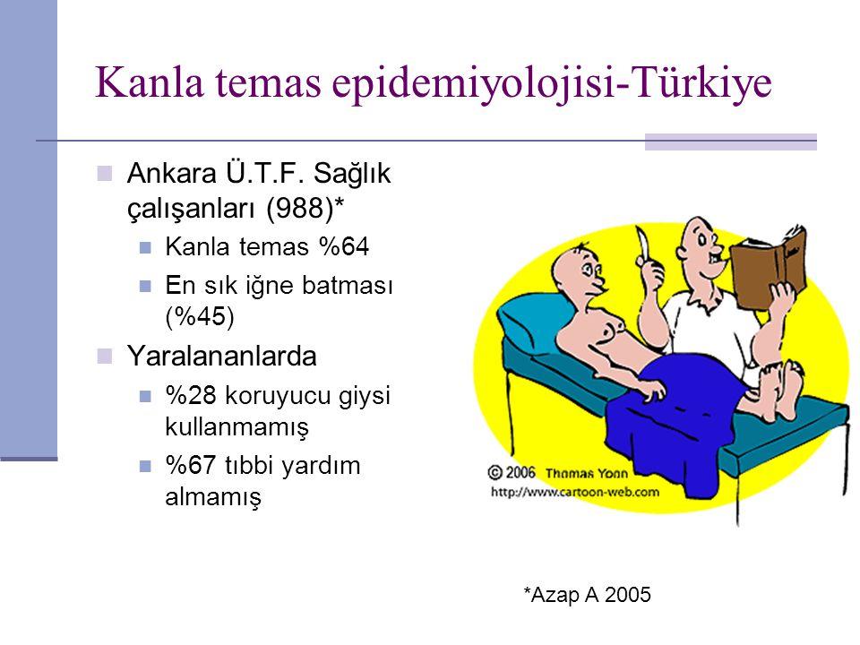Kanla temas epidemiyolojisi-Türkiye Ankara Ü.T.F. Sağlık çalışanları (988)* Kanla temas %64 En sık iğne batması (%45) Yaralananlarda %28 koruyucu giys