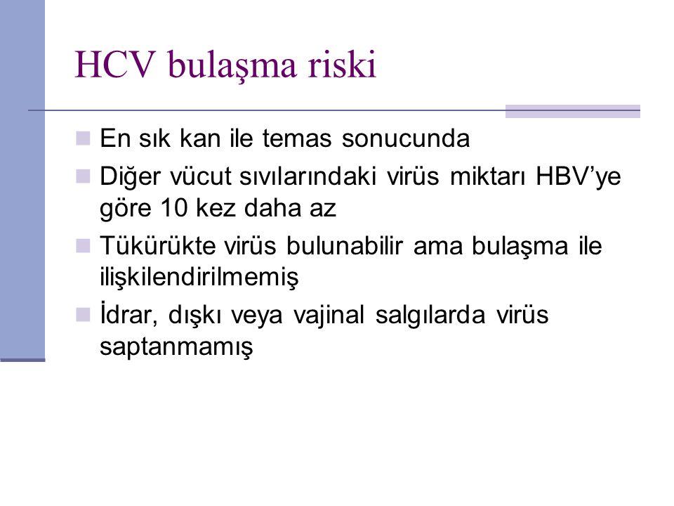 HCV bulaşma riski En sık kan ile temas sonucunda Diğer vücut sıvılarındaki virüs miktarı HBV'ye göre 10 kez daha az Tükürükte virüs bulunabilir ama bu