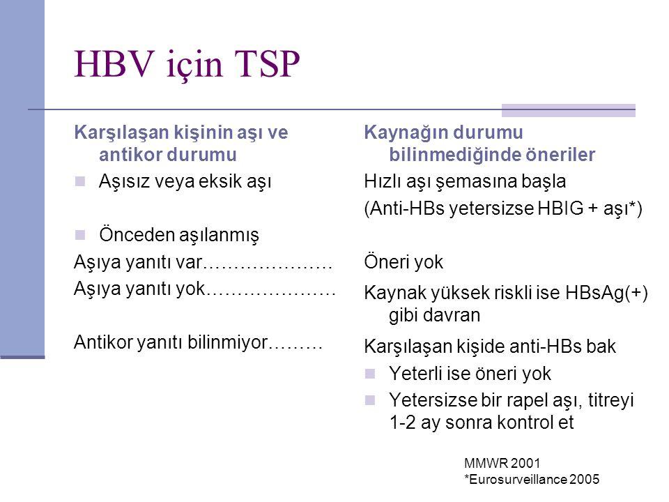 HBV için TSP Karşılaşan kişinin aşı ve antikor durumu Aşısız veya eksik aşı Önceden aşılanmış Aşıya yanıtı var………………… Aşıya yanıtı yok………………… Antikor