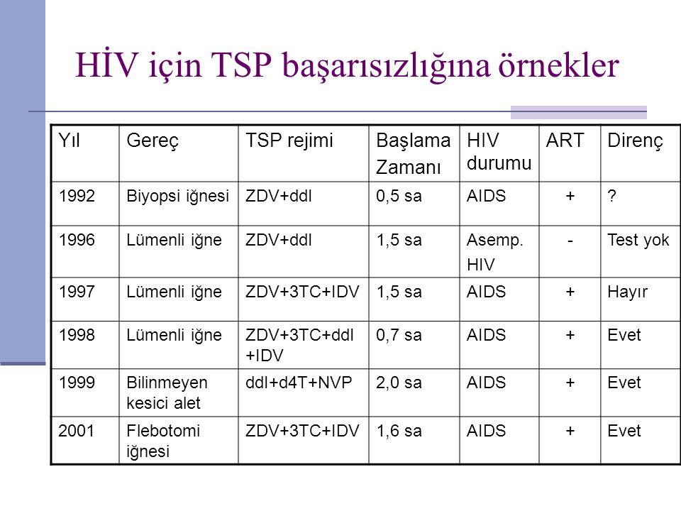 HİV için TSP başarısızlığına örnekler YılGereçTSP rejimiBaşlama Zamanı HIV durumu ARTDirenç 1992Biyopsi iğnesiZDV+ddI0,5 saAIDS+? 1996Lümenli iğneZDV+