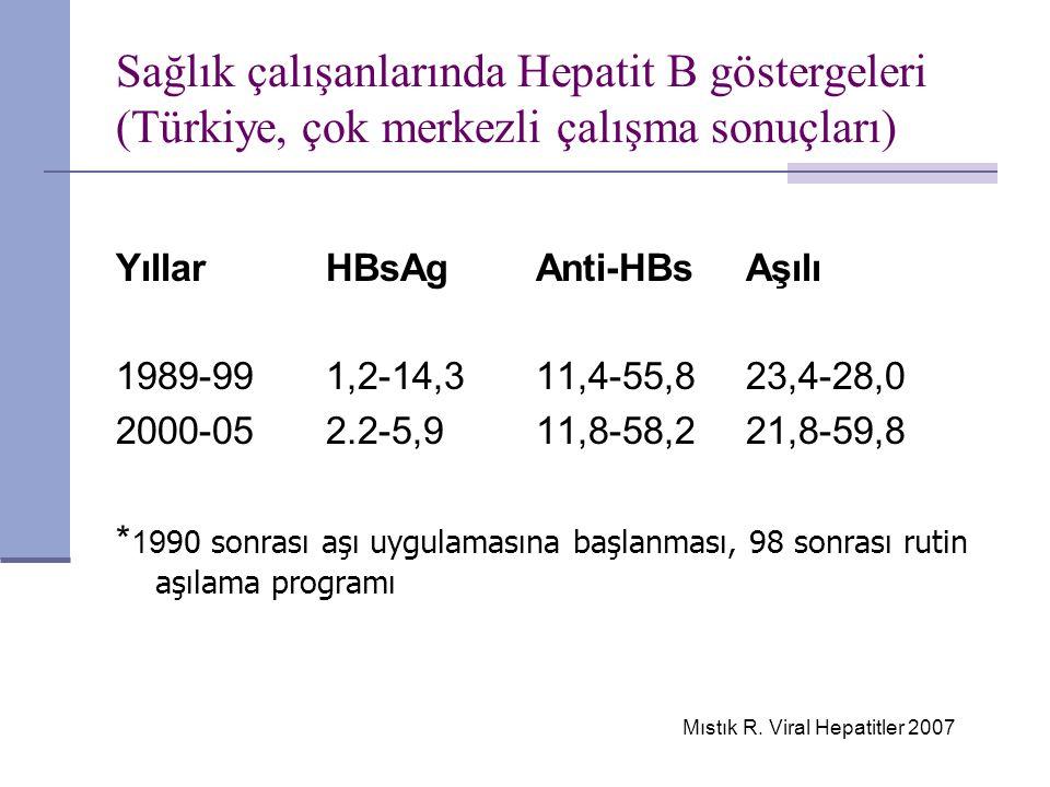 Sağlık çalışanlarında Hepatit B göstergeleri (Türkiye, çok merkezli çalışma sonuçları) YıllarHBsAg Anti-HBs Aşılı 1989-991,2-14,311,4-55,8 23,4-28,0 2